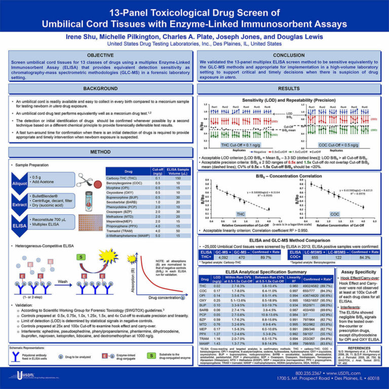 13-Panel Toxicological Drug Screen of Umbilical Cord Tissues with Enzyme-Linked Immunosorbent Assays