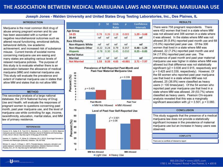 The Association Between Medical Marijuana Laws and Maternal Marijuana Use