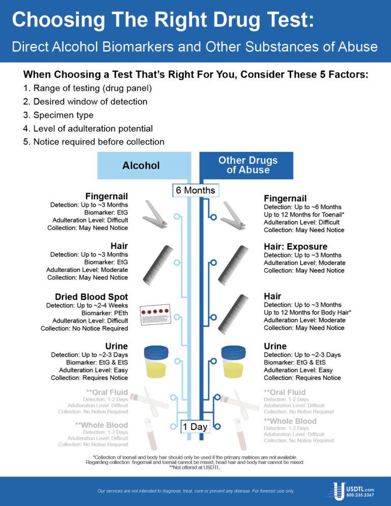Choosing the Right Drug Test