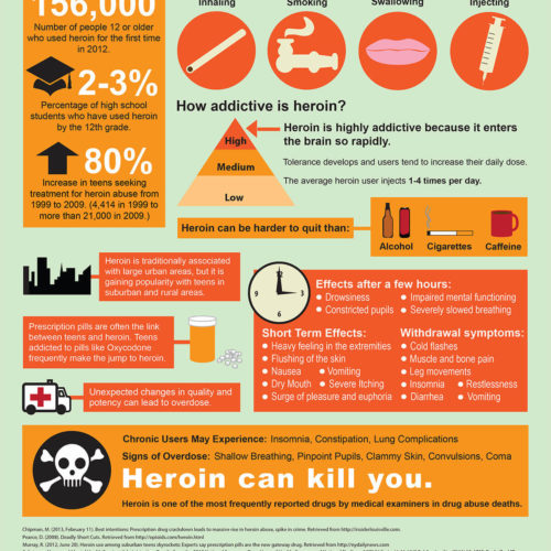 The Hazards of Heroin Use