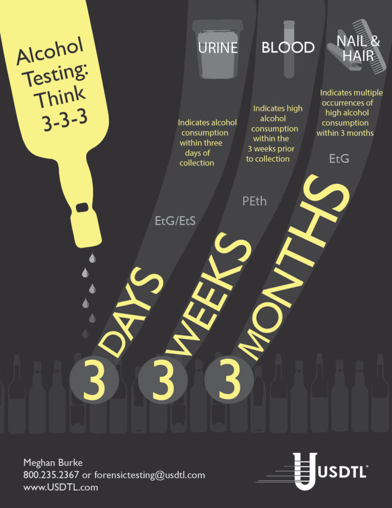 Alcohol Testing: Think 3-3-3