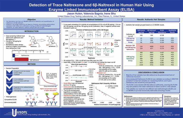 Detection of Trace Naltrexone and 6β-Naltrexol in Human Hair Using Enzyme Linked Immunosorbent Assay (ELISA)
