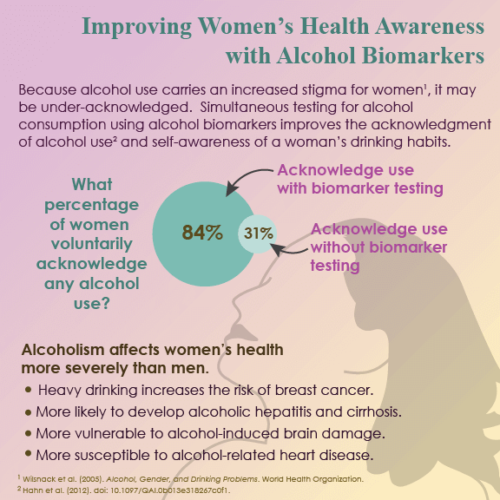 Improving Women's Health Awareness with Alcohol Biomarkers