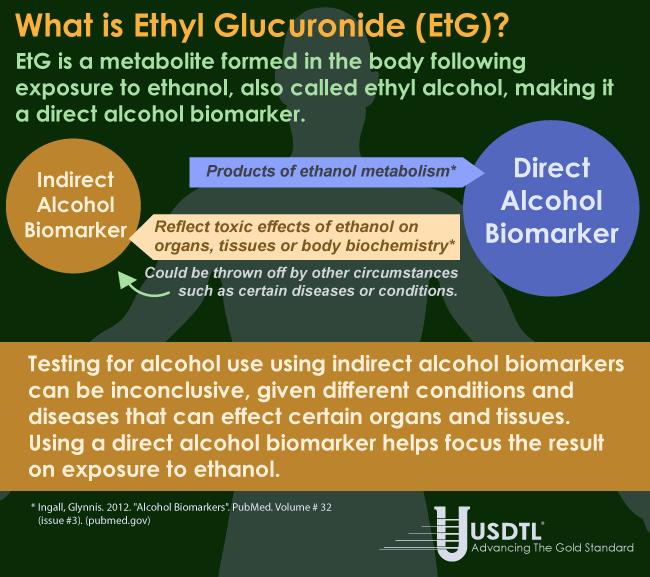 What is Ethyl Glucuronide (EtG)?